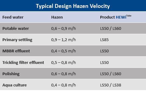 Typical design hazen velocity