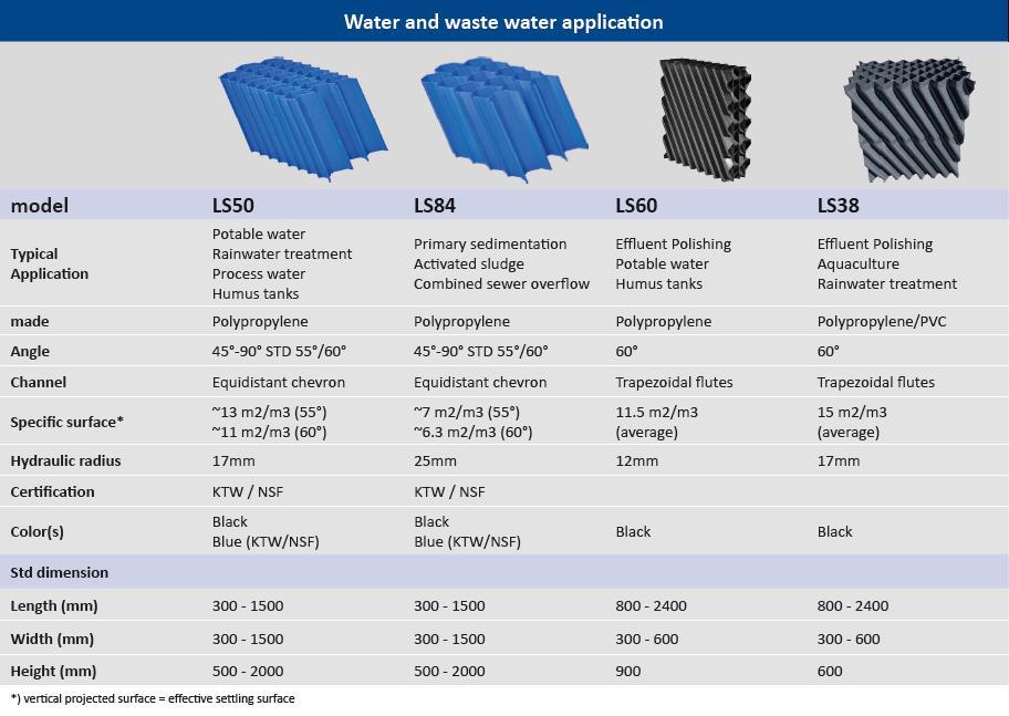 Water & Waste water application